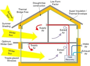 PassivHaus Features